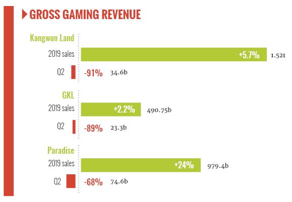 South Korea Gaming GGR Q2