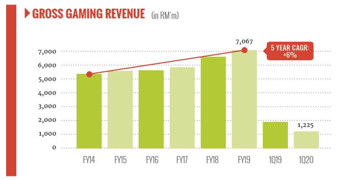 malaysia gross gaming revenue