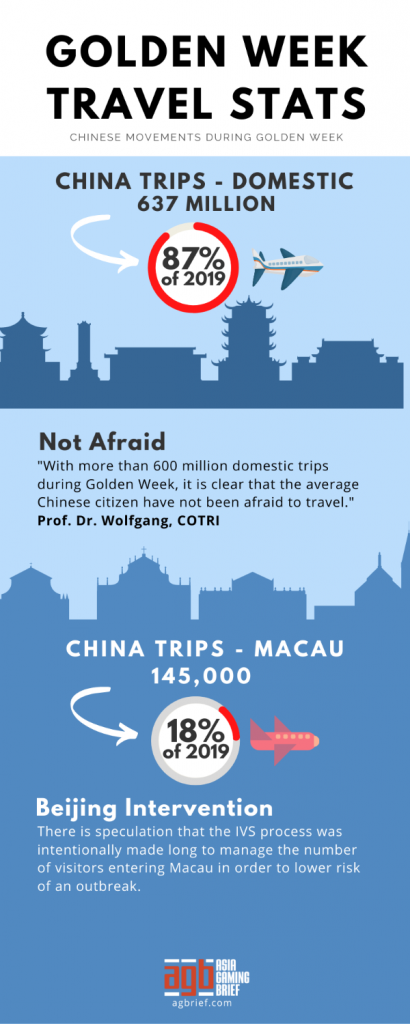 Golden-Week-Travel-infographic