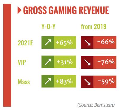 Macau, GGR, gross gaming revenue, gaming laws, draft proposals, investors, operators