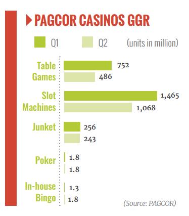 PAGCOR, tax, offshore, gambling, operators, POGO, revenue, industry